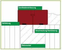 Skizze zur Installation zur Verschraubung der elastischen Teile der Sandkastenumrandungen auf Betonfundament