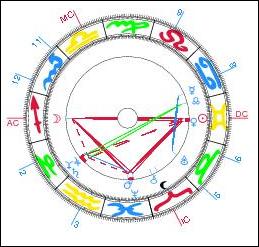 Internetauftritt der alle zwei Monate erscheinenden Schweizer Astrologie-Zeitschrift